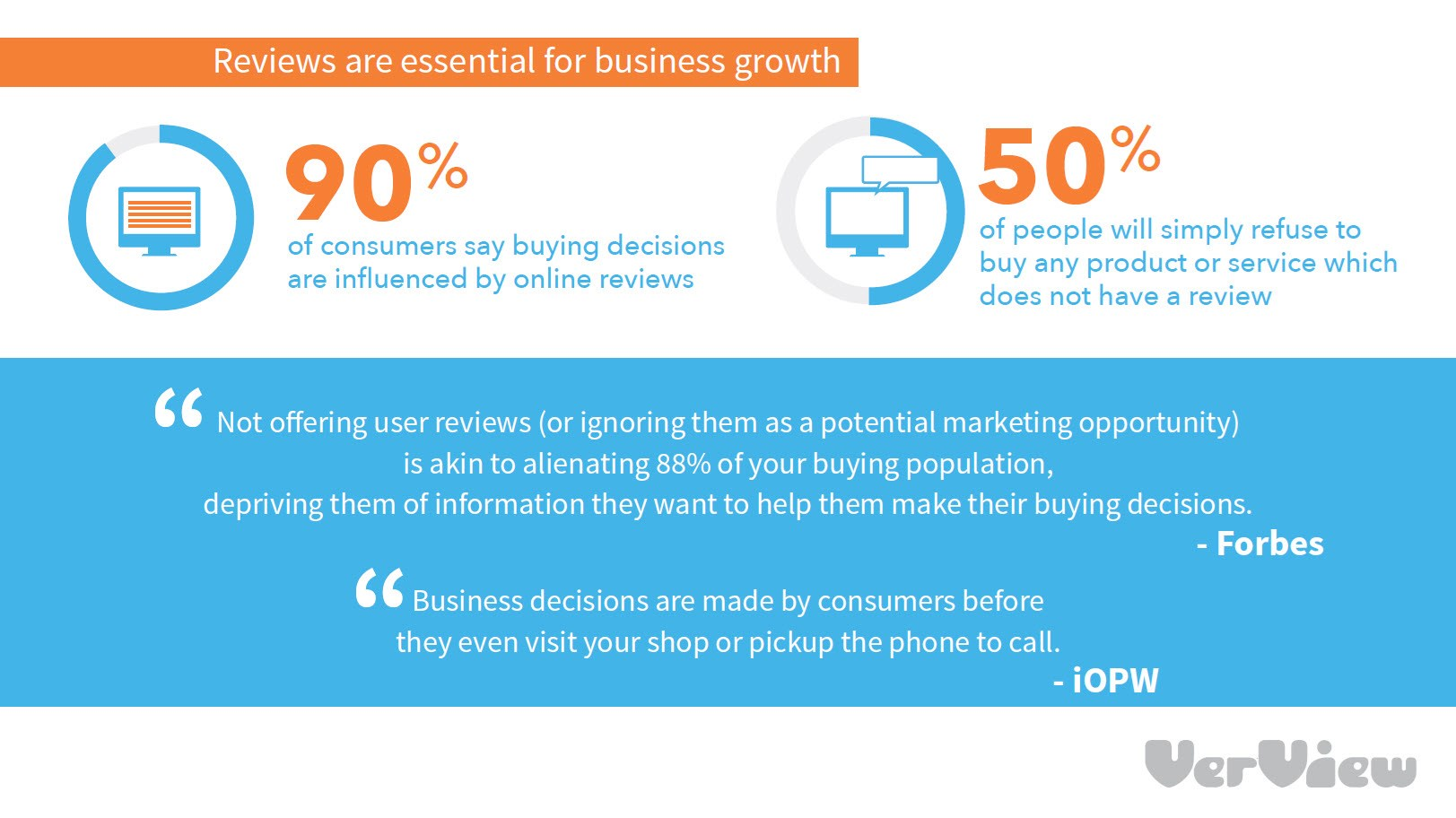 How Important Are Reviews To Your Business