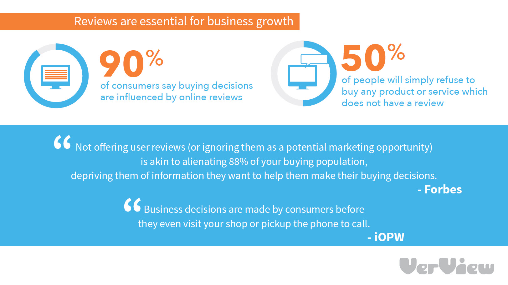 How Important Are Reviews To Your Business?